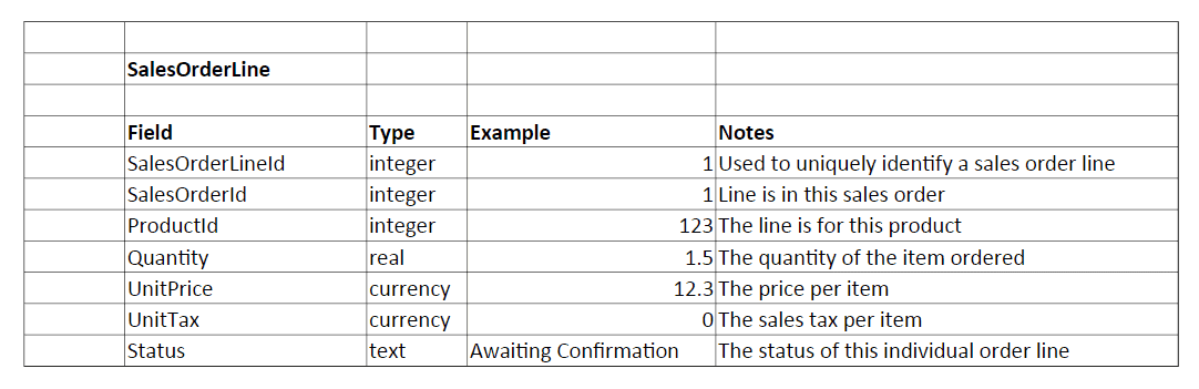 sales order line data dictionary