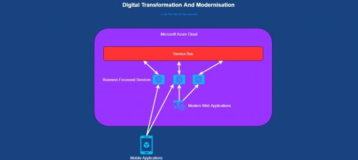 Digital Transformation and Modernisation and the Enterprise Bus