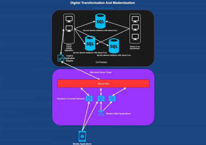 Digital Transformation and Modernisation Diagram with Microsoft Azure Cloud