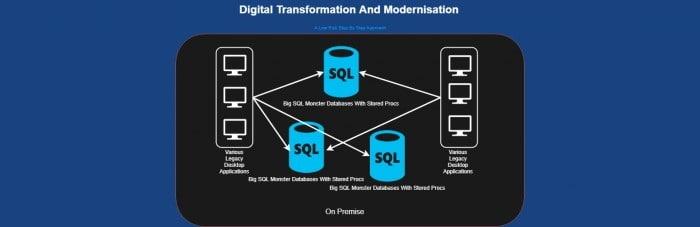 Digital Transformation and Modernisation Diagram