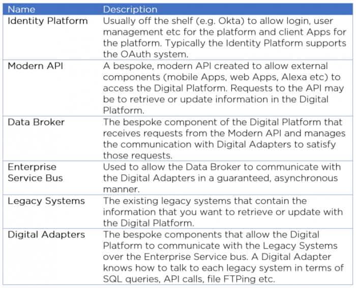 What Digital Platform Design Includes